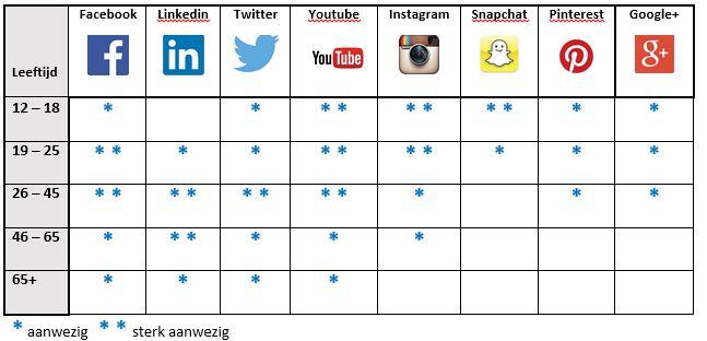 Doelgroepen sociale media
